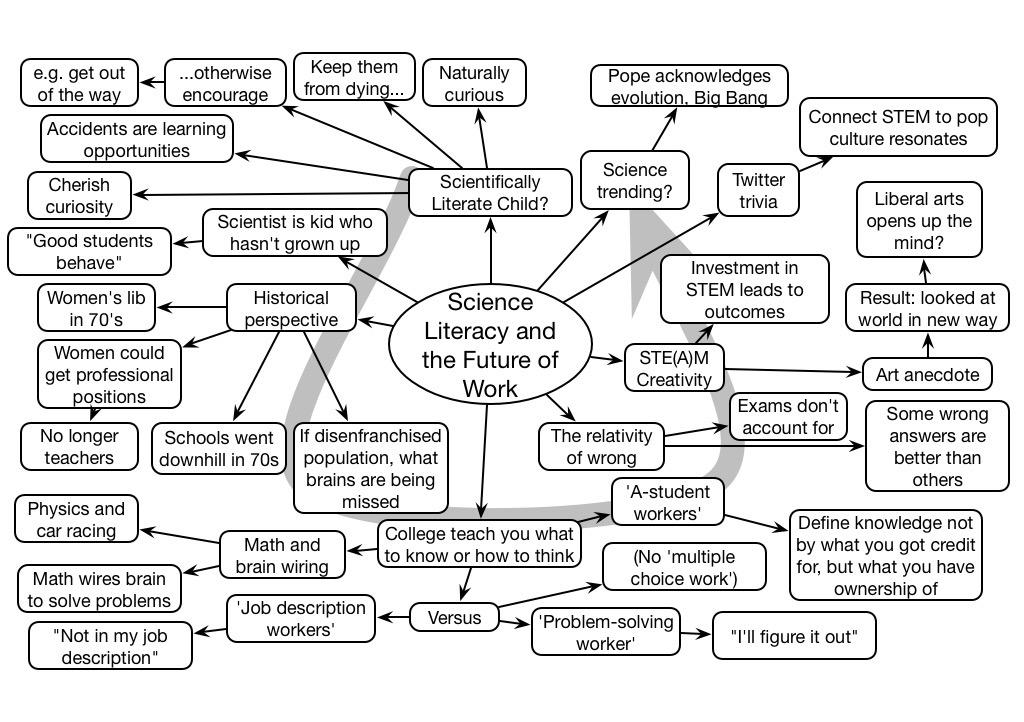 Clark's Mind Map from Neil deGrasse Tyson's DevLearn 2014 Keynote http://blog.learnlets.com/?p=4088